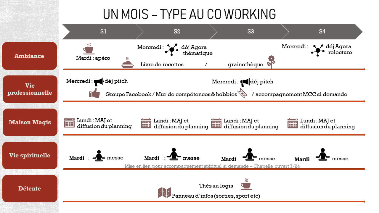 Un moi stype coworking Magis